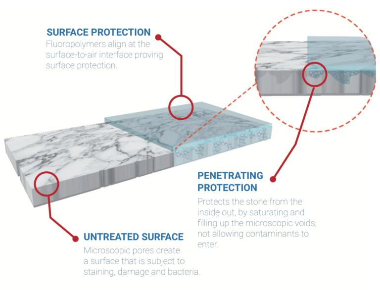 Hydro Shield Eco-Friendly Coatings